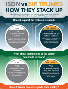 SIP Trunks vs ISDN infographic