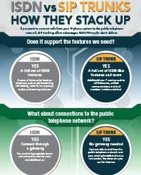 ISDN vs. SIP Trunks infographic