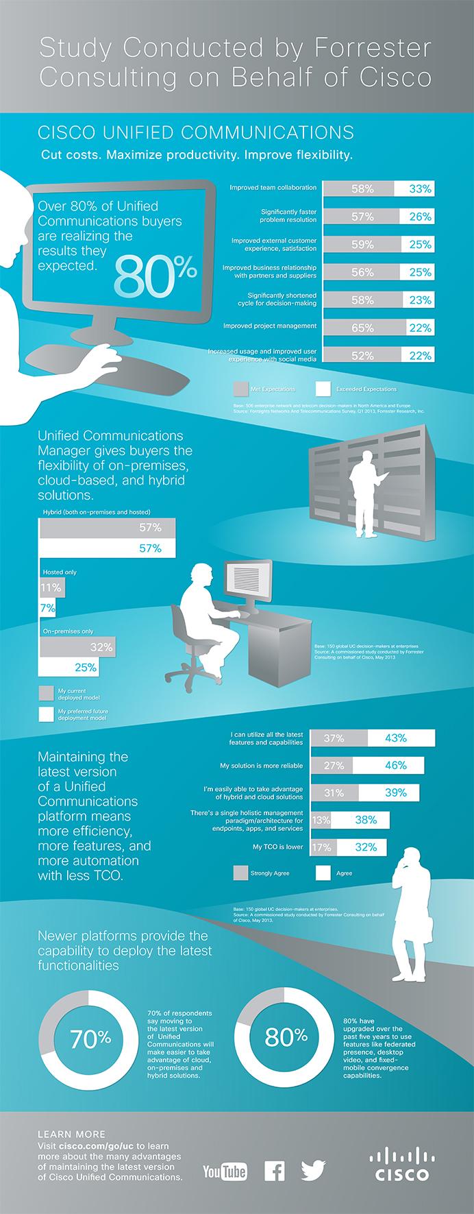 Cisco UC infographic