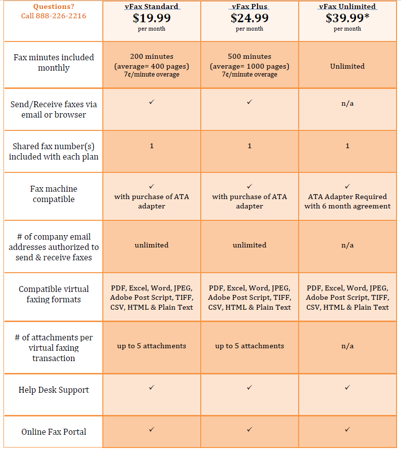 ACC Telecom's virtual fax plans and pricing chart