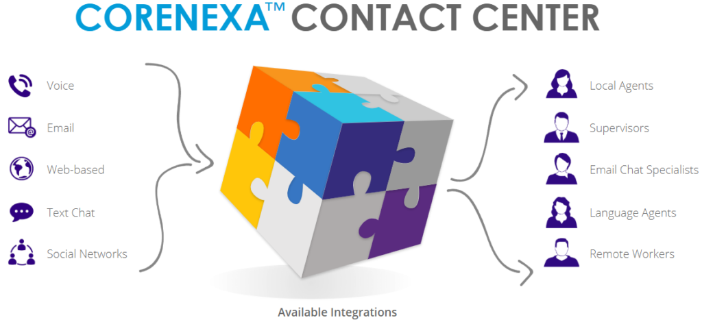 ACC Telecom's CoreNexa Contact Center software diagram showing the integration with voice, text, chat and email for businesses in Maryland, Washington DC and Northern Virginia.