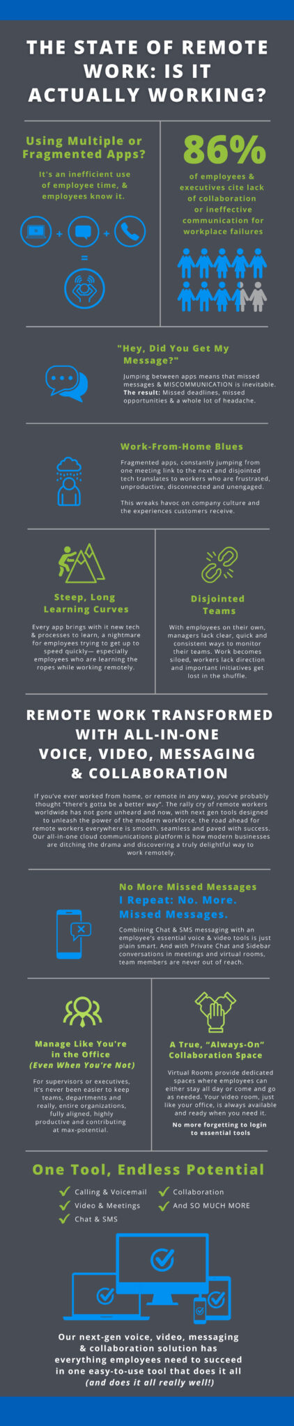 Infographic- The State of Remote Work
